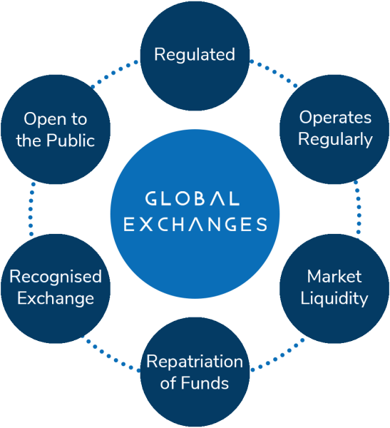 Stock Exchange Due Diligence